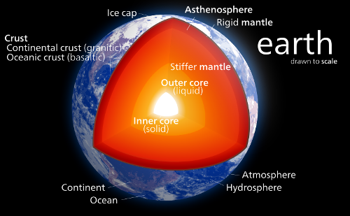 Facts about Layers of the Earth