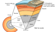 Facts about Lithosphere