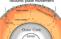 Facts about Lower Mantle